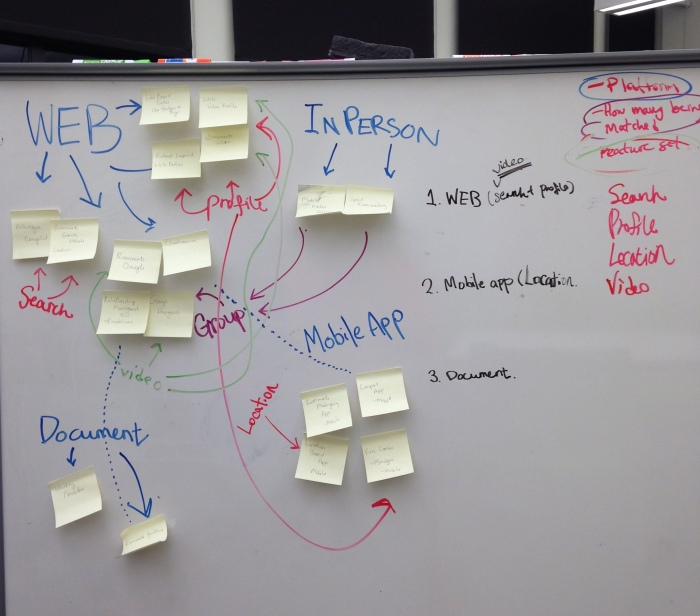 Concept Mapping Ideas