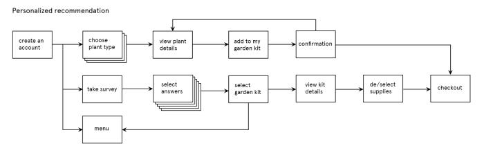Personalization Task Flow