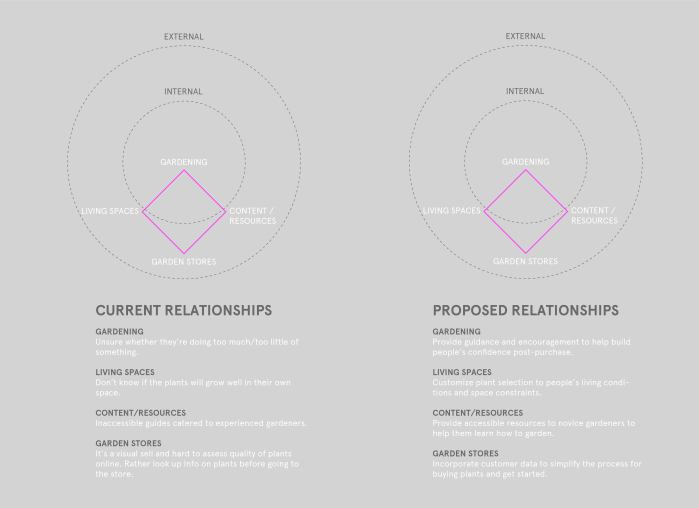 Proposed Relationships