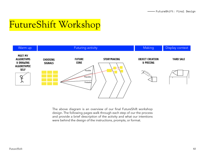 High-level overview of the speculative design workshop.