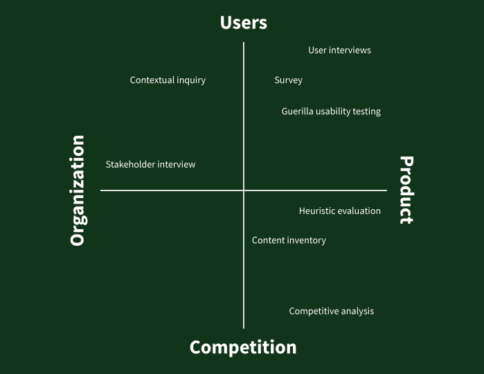 UX Research Matrix