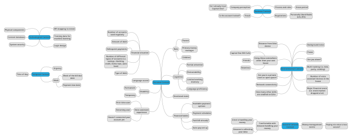 Mind map of different categories of contextual factors that might affect customer interactions with Capital One's Alexa skill.