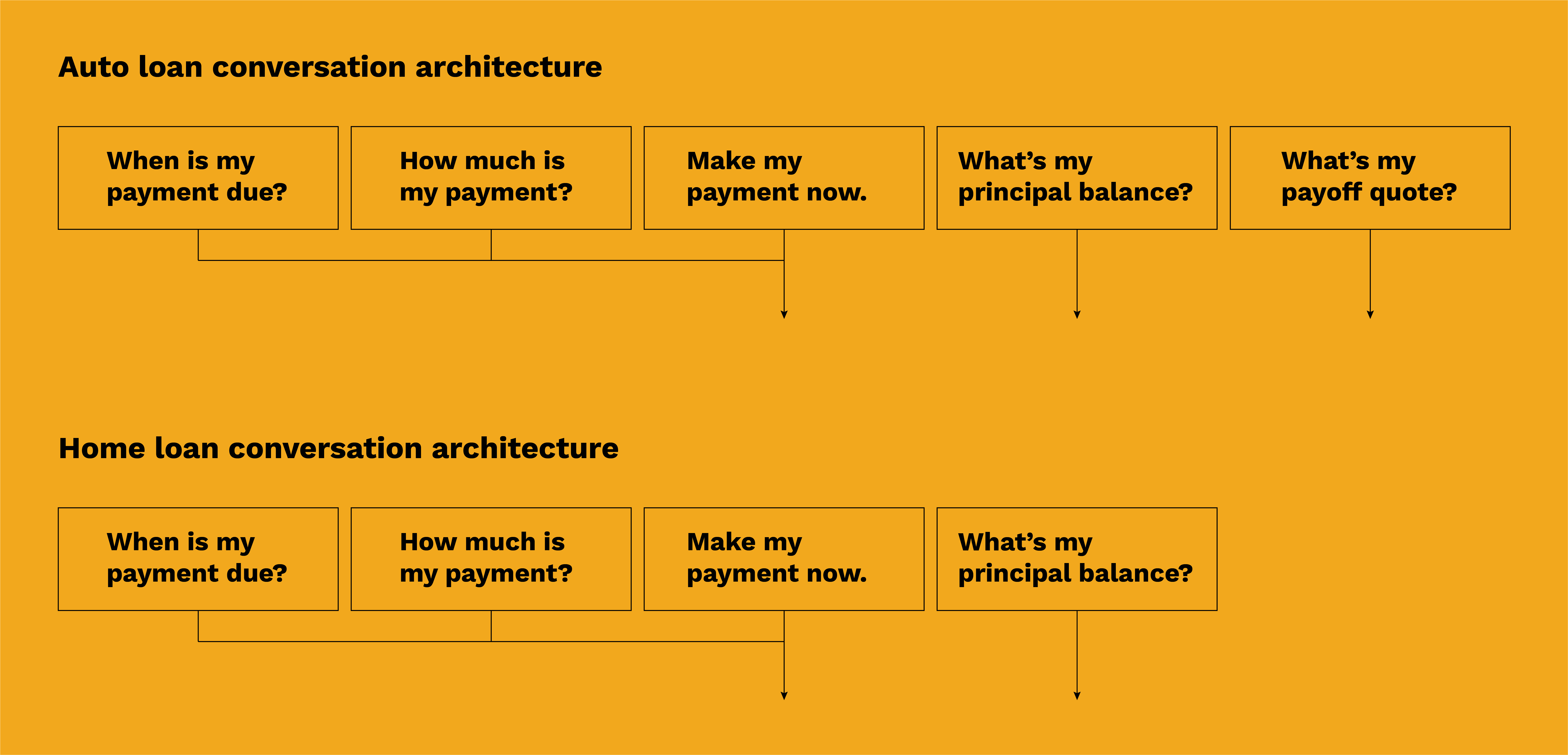 Home loans and auto loans conversation architecture, including the use cases our team was designing for.
