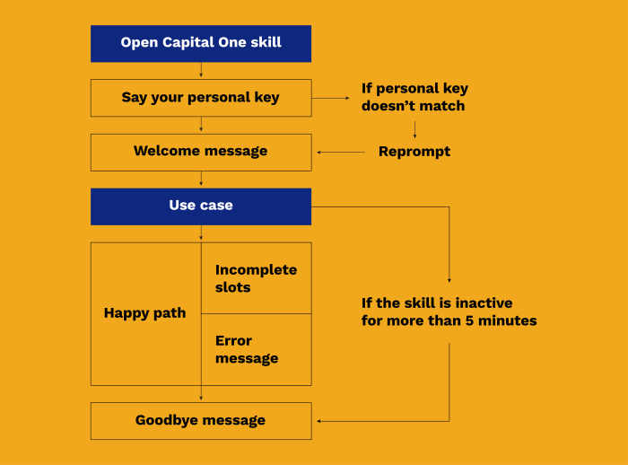 An interaction model of a generic conversational structure for Capital One's Alexa skill.
