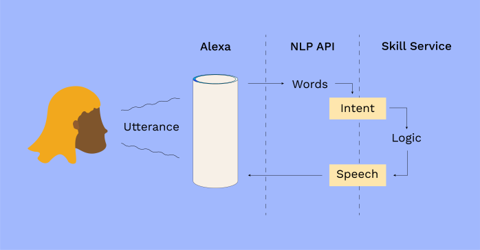 An illustration of high-level system architecture to show how Amazon's Alexa responds to a customer's question about their account.