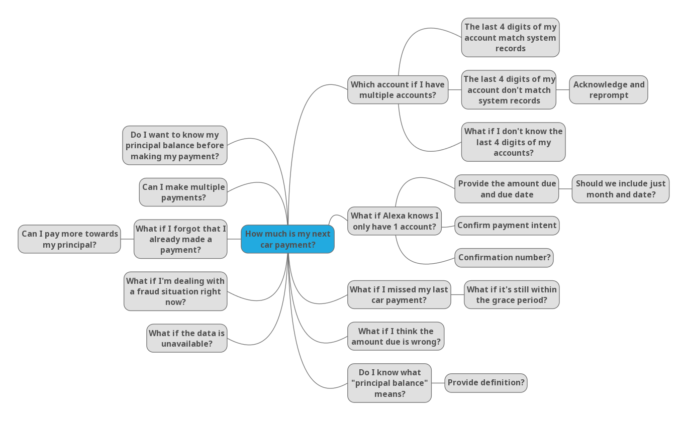"Mind map to visualize potential use cases for auto loans, in the form of ""what if"" questions."