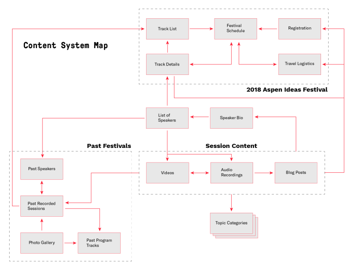 Content system map that shows relationships between content types and demonstrates strategy for content reuse.