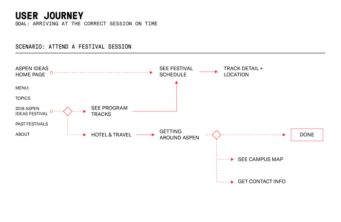 Journey map for figuring out travel and conference logistics on the redesigned website for Aspen Ideas Festival.