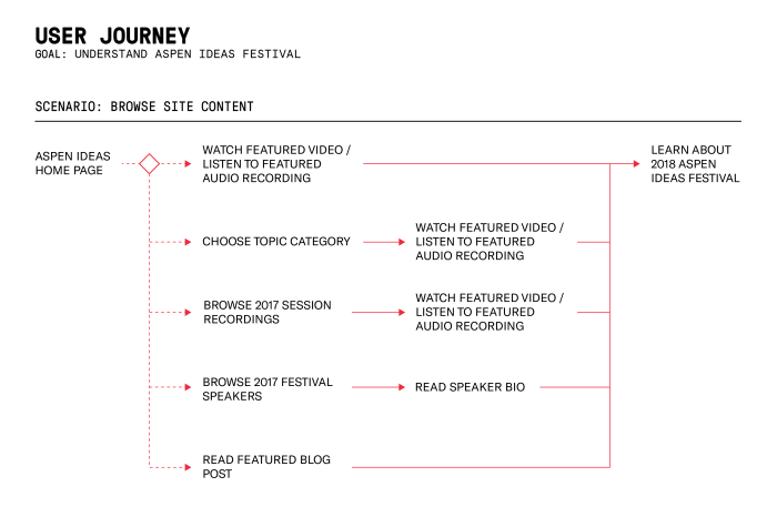 Journey map for browsing content on the redesigned website for Aspen Ideas Festival.