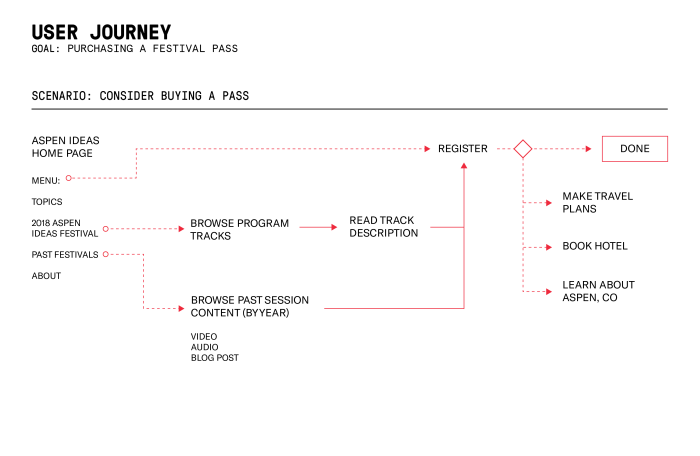 Journey map for buying a conference pass on the redesigned website for Aspen Ideas Festival.