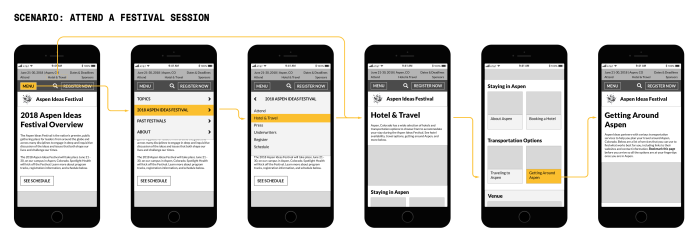 Mid-fidelity wireframes to show user flow for figuring out travel and lodging logistics in Aspen, Colorado, on the redesigned website.